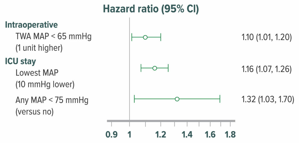 Figure 7: Adjusted hazard ratio of delirium in 908 postoperative patients who were admitted directly from an operating room to the surgical intensive care unit. Delirium was assessed with the Confusion Assessment Method for Intensive Care Unit patients at 12-hour intervals. 316 (35%) patients had delirium within the first 5 postoperative days in the surgical intensive care unit. Intraoperative hypotension, MAP &lt;65 mmHg was significantly associated with higher odds of postoperative delirium.<sup>50</sup> TWA=Time Weighted Average<br /><br /> Reproduced and modififed with permission. Maheshwari K, Ahuja S, Khanna AK, Mao G, et al. Association between perioperative hypotension and delirium in postoperative critically ill patients: a retrospective cohort analysis. <em>Anesth Analg</em>. 2020;130:636–643.