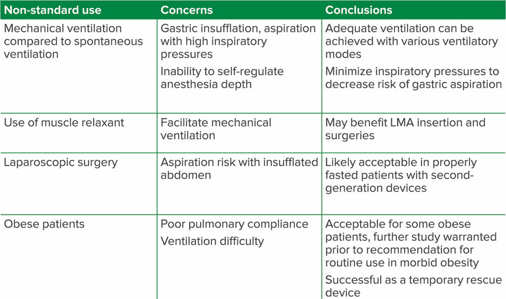 Table 2. Summary of Non-Standard Uses of the Laryngeal Mask Airway (LMA)