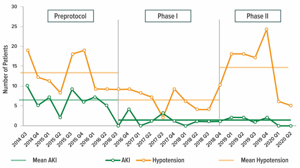 Figure 1: Changes in the frequency of perioperative hypotension and AKI before and during the 2 phases of the PSH initiative.