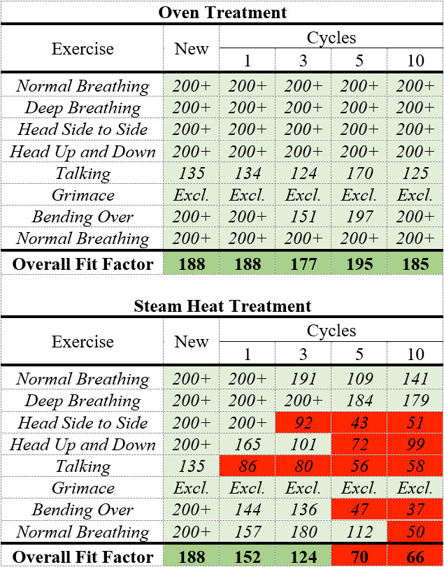 Table 1. Quantitative fit testing results of the new N95 respirator and after oven and moist hear treatment cycles.