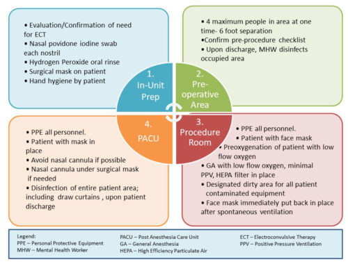 Protocol for ECT during COVID Pandemic