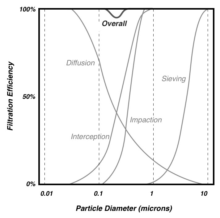 Figure 2: Individual filtration phenomena sum to yield overall filtration for different size particles. Note that the lowest efficiency is around 0.3 microns.