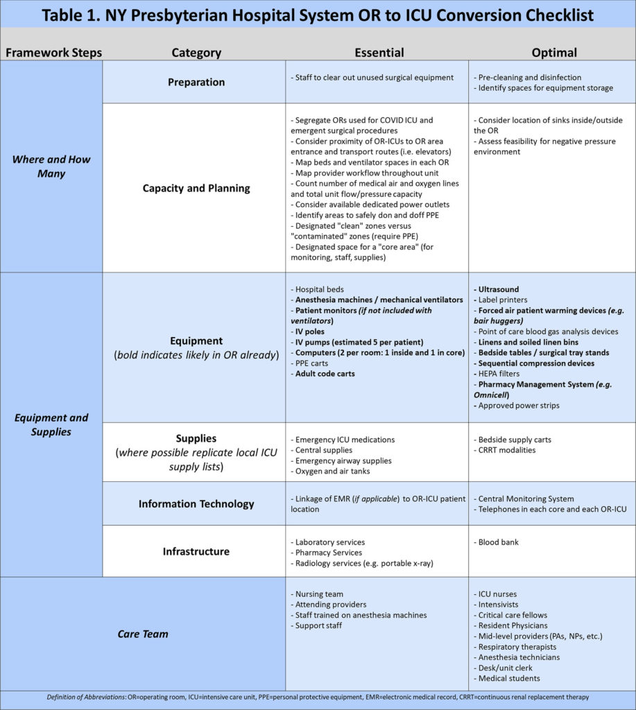 Table 1: OR to ICU Conversion Checklist