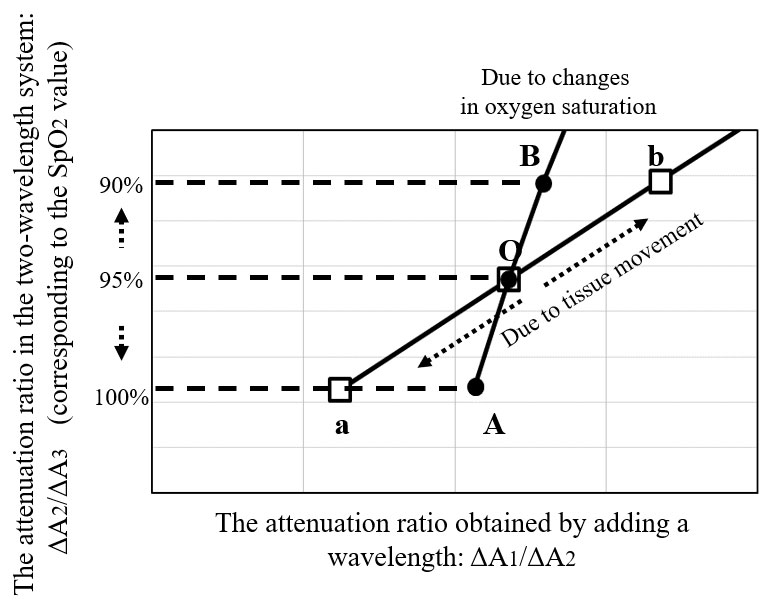 Figure 2: Simulations considering the effects of tissues<br /> ●: Changes in the attenuation ratio when tissue pulsation is absent and only oxygen saturation changes<br /> □: Changes in the attenuation ratio when oxygen saturation is constant and the tissue thickness changes