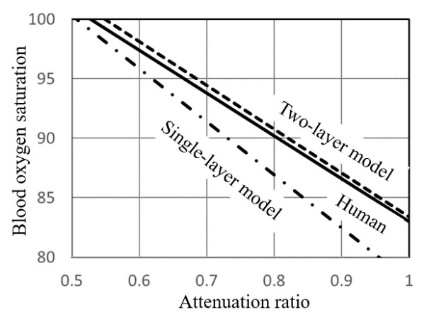 Figure 4: Comparison of measured values between the in vitro models and humans <sup>7),8</sup><sup>)<br /> </sup>The measurement results in the two-layer model tended to be more closely similar to those in humans than those in the single-layer model.