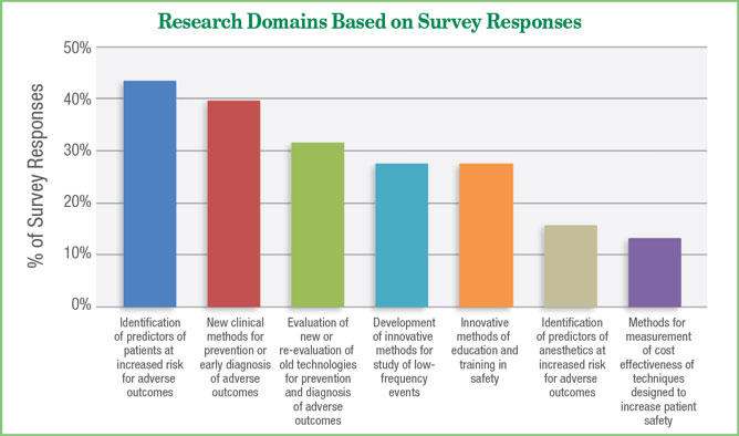 Figure 3. Depicts the APSF Research Program Study Subject Categories.<br /> Reproduced and modified with permission from author and APSF Newsletter.<br /> Urman R, Posner KL, Howard SK, Warner MA. 2017 Marks 30 Years of APSF Research Grants. APSF Newsletter 2018;32: 57.
