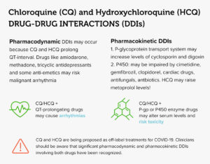 Chloroquine (CQ) and Hydroxychloroquine (HCQ) Drug-Drug Interactions (DDIs) Infographic