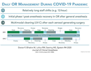 Daily OR Management During COVID-19 Pandemic Infographic
