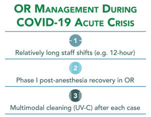 OR Management During COVID-19 Acute Crisis Infographic