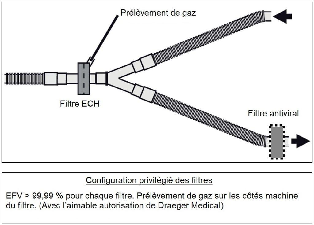Configuration privilégiée des filtres viraux