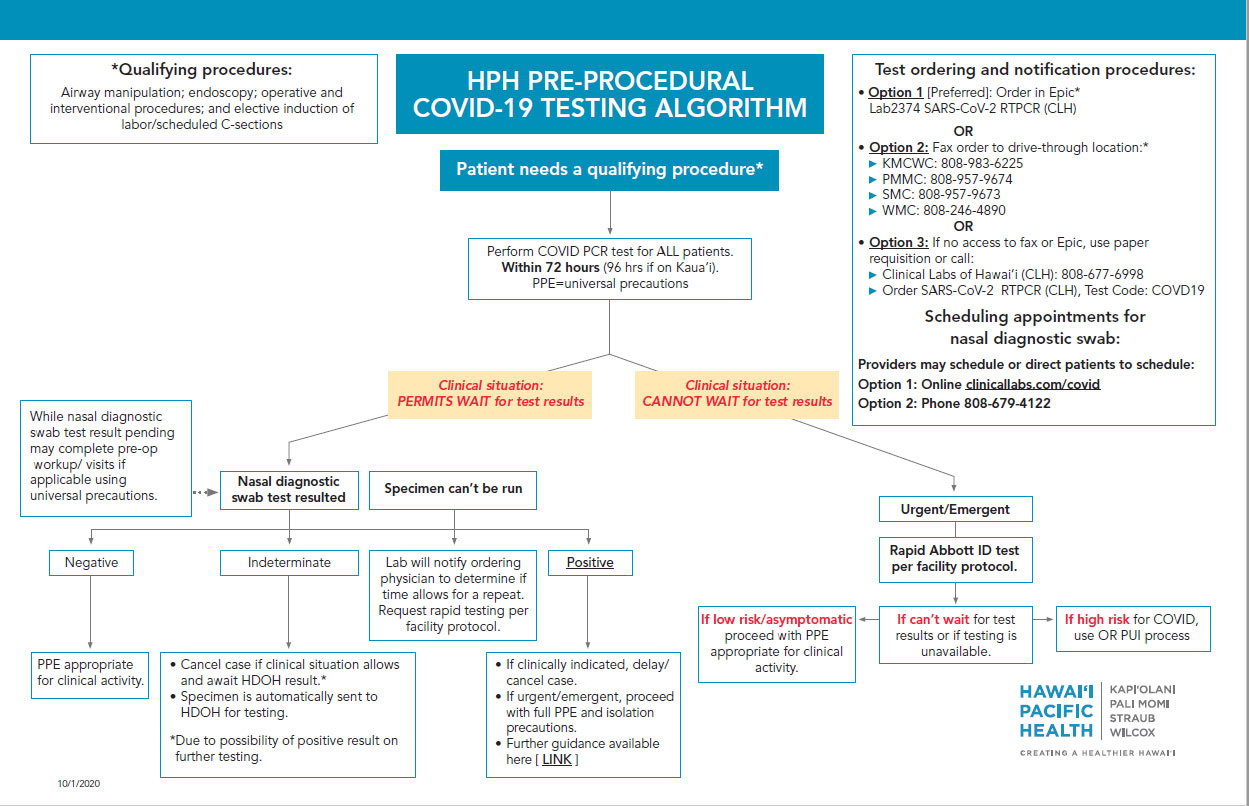 Preoperative Covid Testing Examples From Around The U S Anesthesia Patient Safety Foundation