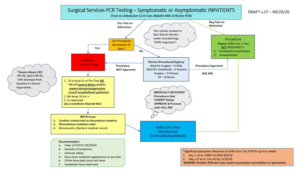 Surgical Services PCR Testing - Symptomatic or Asymptomatic INPATIENTS