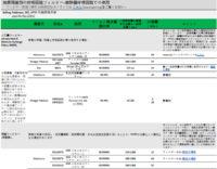 呼吸回路フィルターウイルス対策製品および製造元情報