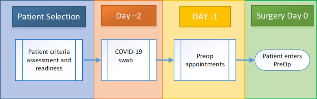 Mayo Clinic COVID-19 Adult Preoperative Testing Protocol
