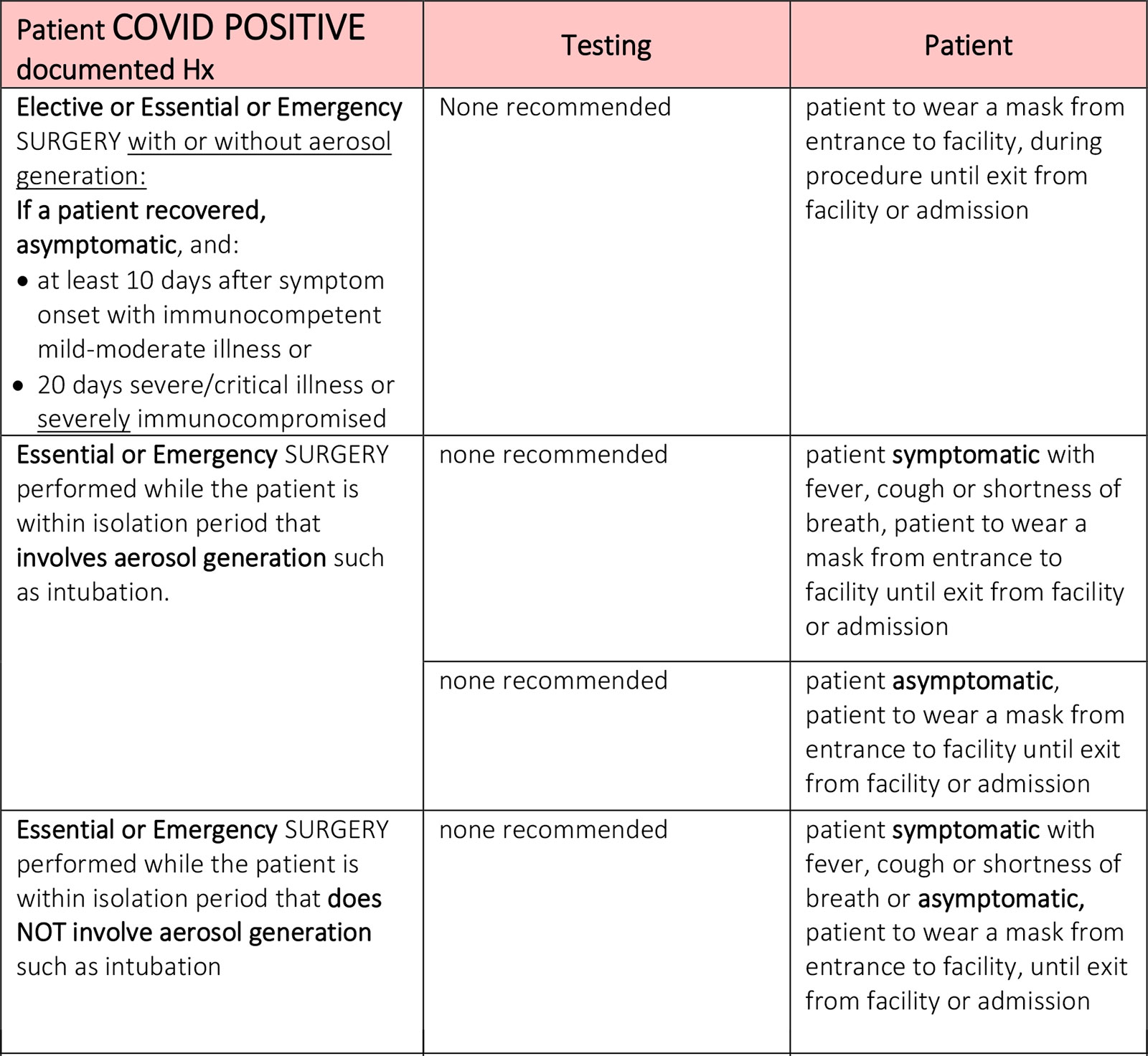 Patient COVID POSITIVE documented Hx